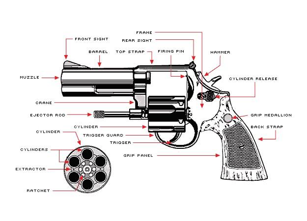 Taurus Revolver Ratchet Gears