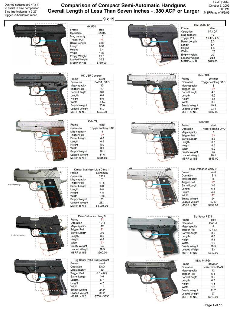 Comprehensive Comparison of Compact Semi-Auto Handguns ...