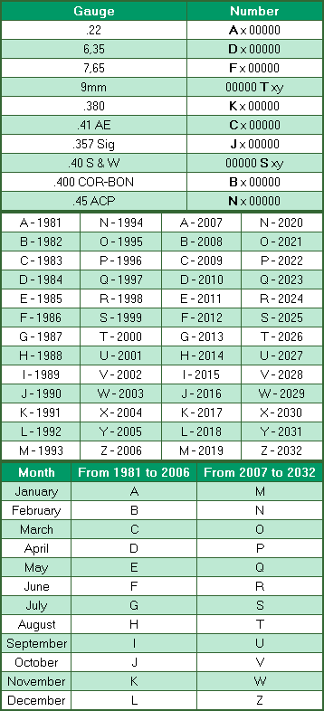 Look Up Number >> Taurus When Your Gun Was Made Chart